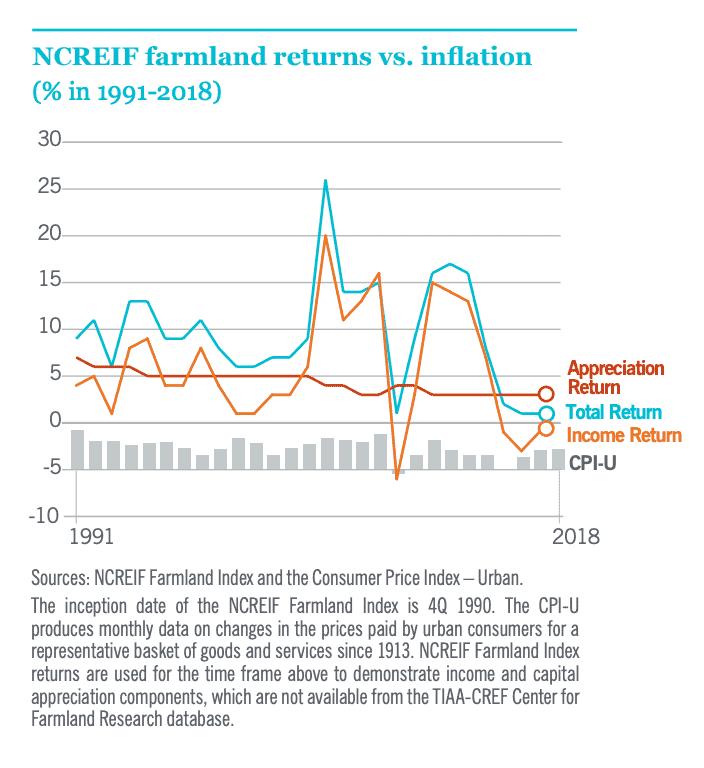 Farmland returns versus inflation