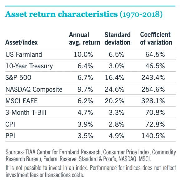 Investments That Can Hedge Against Inflation: REITs, Commodities, Farmland