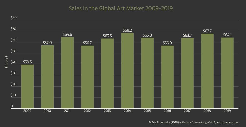 Altenative investing in fine art market