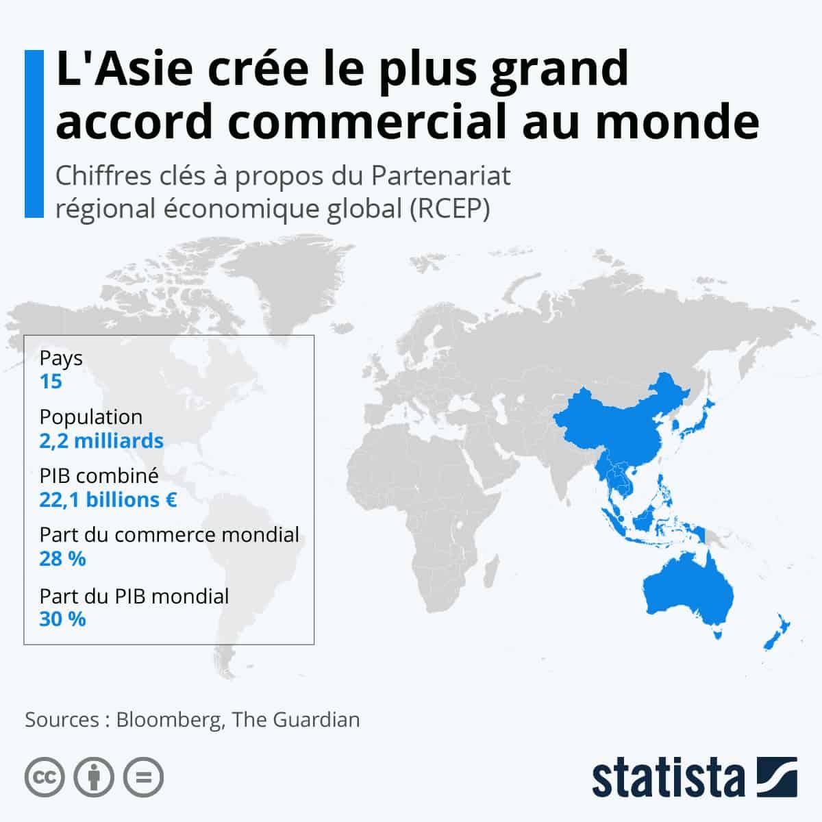 Infographie: L'Asie crée le plus grand accord commercial au monde   Statista