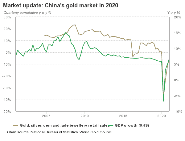 Marché de l'or en Chine en 2020 - source World Gold Council