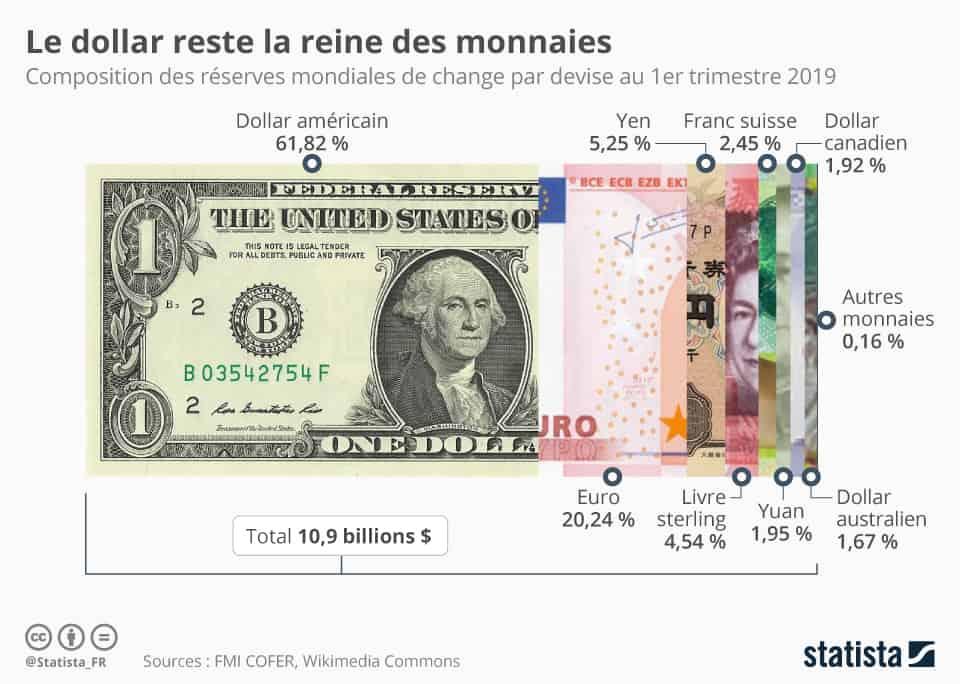 Infographie: Le dollar reste la reine des monnaies | Statista
