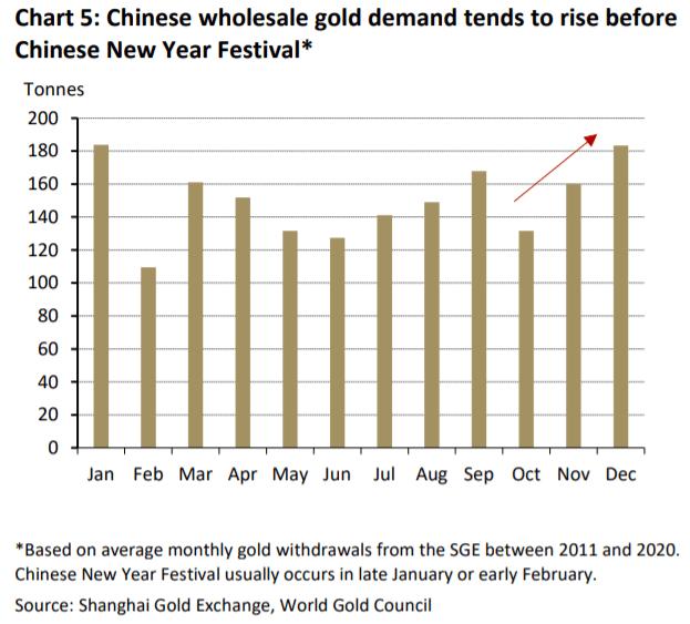 La demande en or en Chine augmente dans les derniers mois à l'approche du Nouvel An lunaire - source World Gold Council
